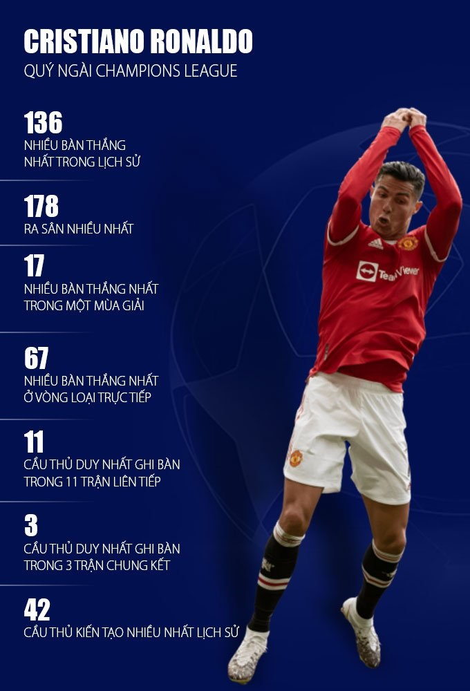 Ronaldo brilliantly recreated Fergie Time, breaking the 'unmatched' record in the Champions League 4