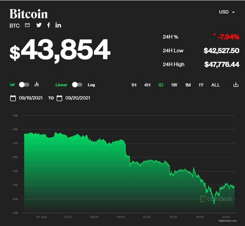 Bitcoin price today 9/21: Extremely deep drop, below 42,000 USD 1