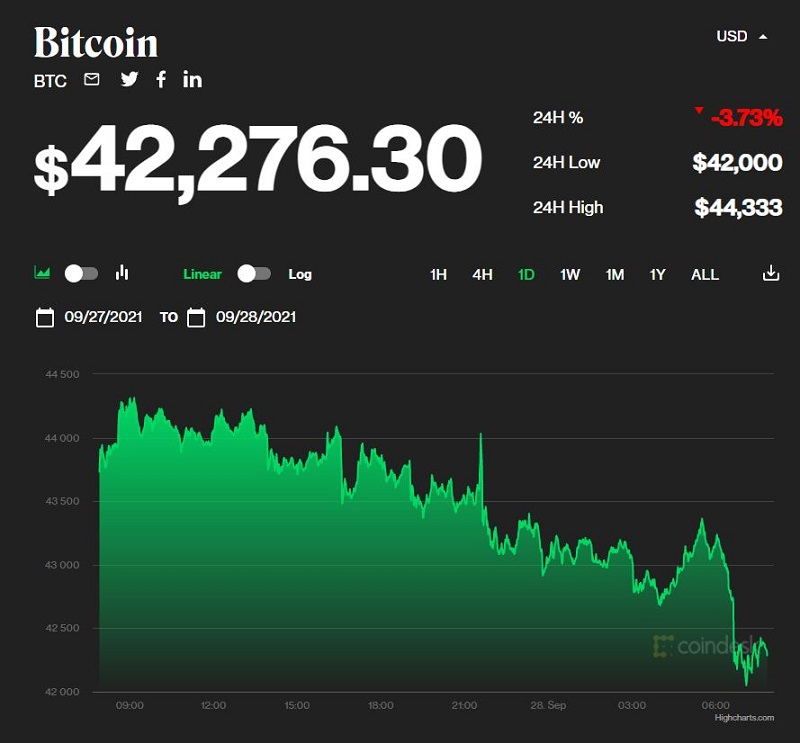Bitcoin price today September 28: Dropped to $42,000 after a slight increase of 1