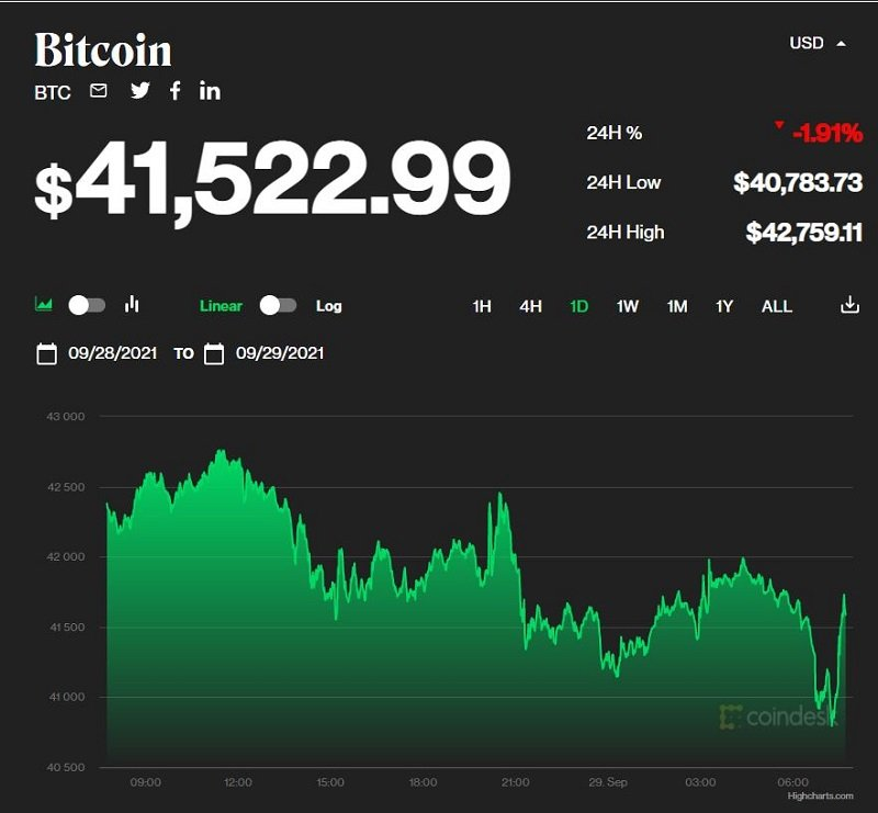 Bitcoin price today September 29: Bitcoin continues to drop without braking to $ 41,000 1