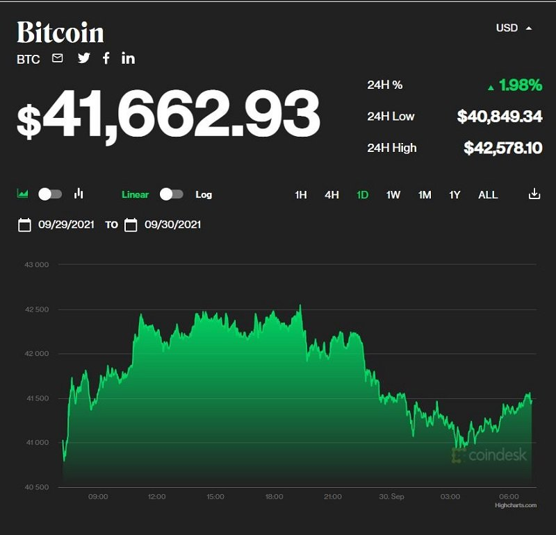Bitcoin price today September 30: Slightly increased at $41,000, the market simultaneously recovered 1