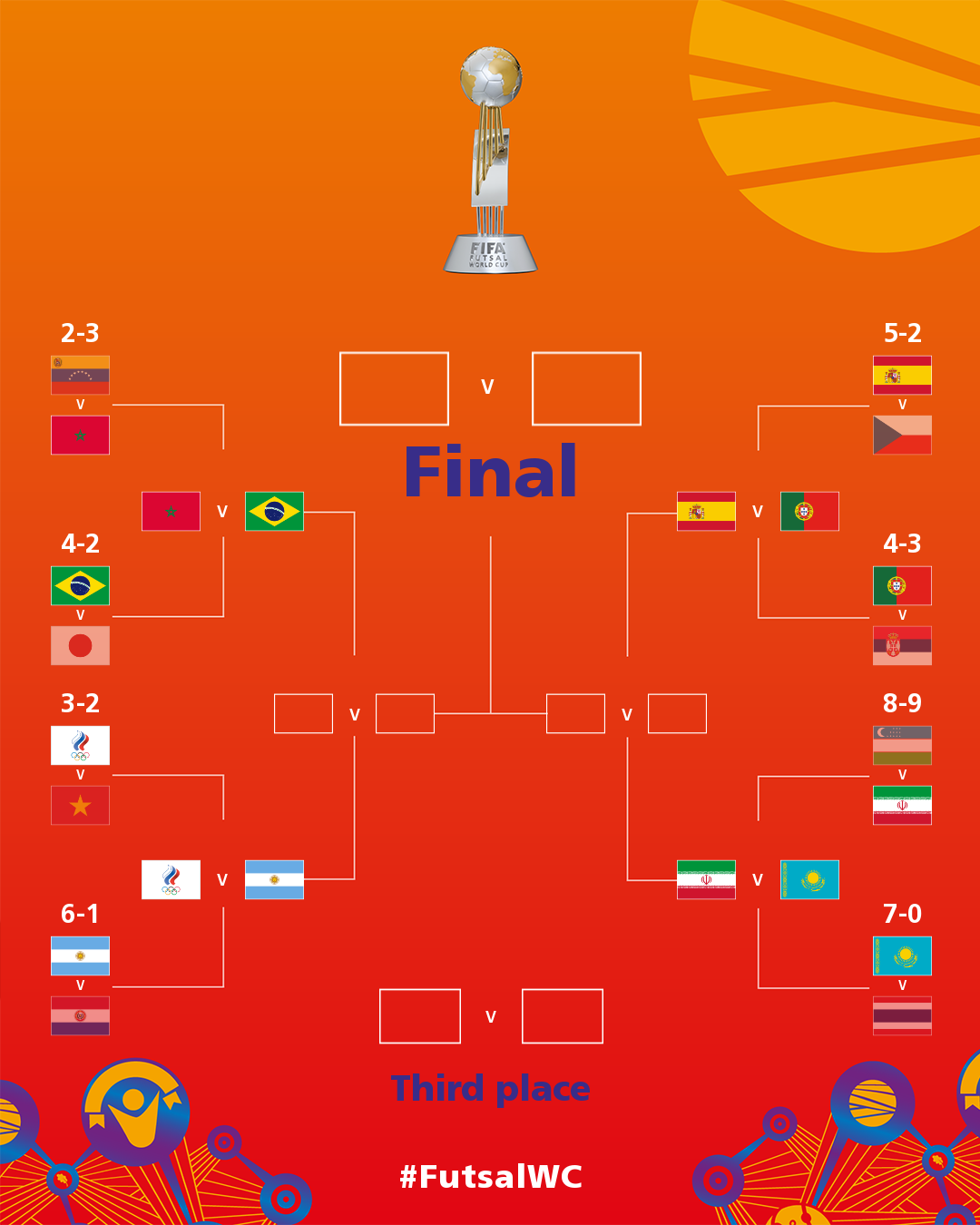 Futsal World Cup results: Iran represents Asia in the quarterfinals, adding a 'great war' Spain vs Portugal 3
