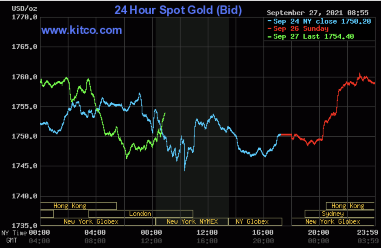 Gold forecast September 28: Continuing to plunge, with many potential risks 1