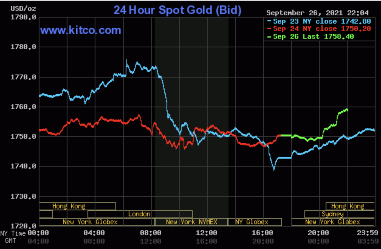 Gold price today September 27: Plunging right in the first session of week 1