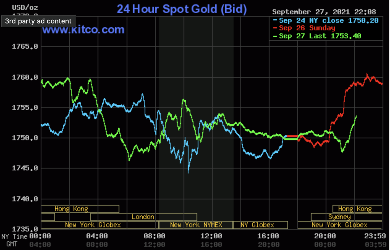 Gold price today September 28: Falling out of the sensitive threshold of 1