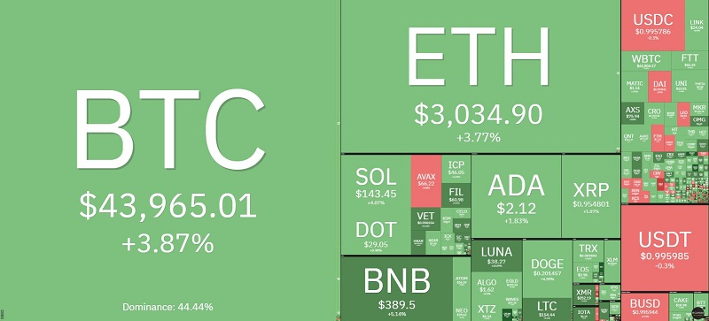 Bitcoin price today 1/10: Bitcoin surged again, virtual currency simultaneously revived 2