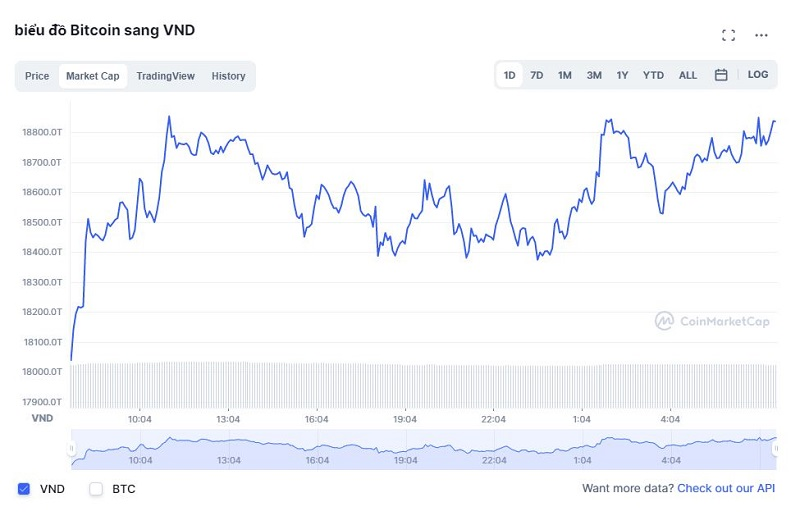 Bitcoin price today 1/10: Bitcoin surged again, virtual currency simultaneously revived 3