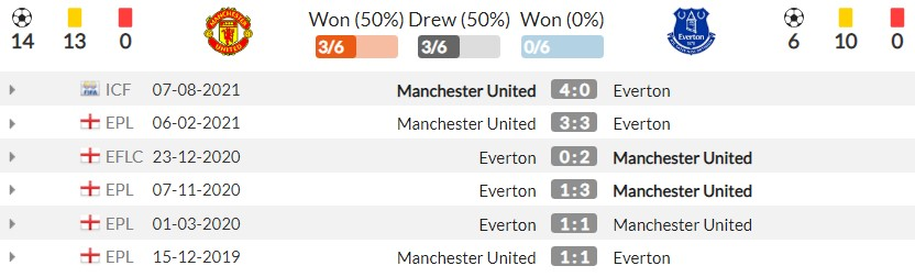 Comments on Man Utd vs Everton (18:30, October 2), round 7 of the Premier League: Ambitious challenge 4