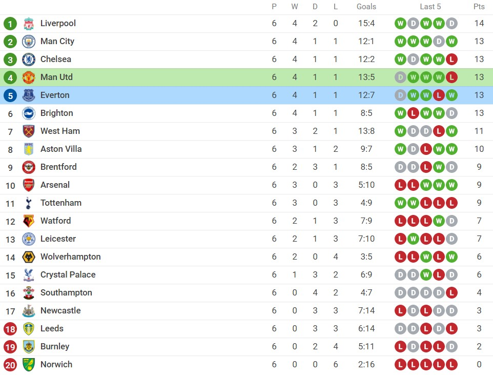 Comments on Man Utd vs Everton (18:30, October 2), round 7 of the Premier League: Ambitious challenge 5