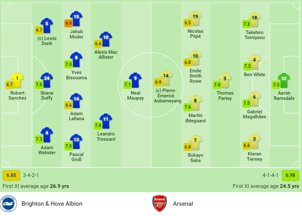 Brighton vs Arsenal assessment (23:30, October 2), round 7 of the Premier League: Continue to win 3