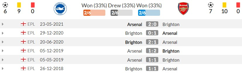 Brighton vs Arsenal assessment (23:30, October 2), round 7 of the Premier League: Continue to win 5