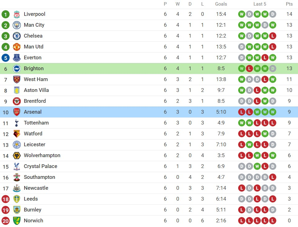 Comments Brighton vs Arsenal (23:30, October 2), round 7 of the Premier League: Continue to win 6
