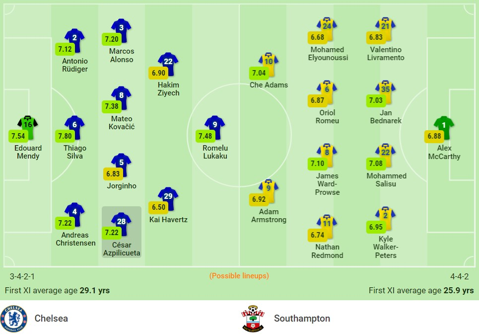 Comments Chelsea vs Southampton (21:00, October 2), round 7 of the Premier League: Catch the host card 2