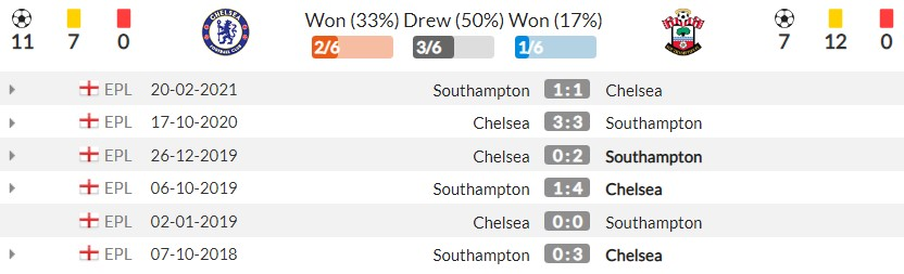 Comment Chelsea vs Southampton (21h00, 2/10), round 7 of the Premier League: Catch the home card 4