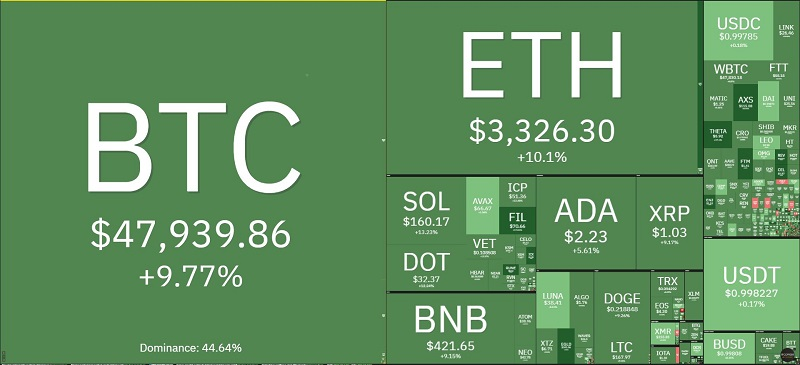 Bitcoin price today 2/10: Strong increase after 1 week of volatility 2