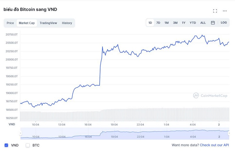 Bitcoin price today 2/10: Strong increase after 1 week of volatility 3