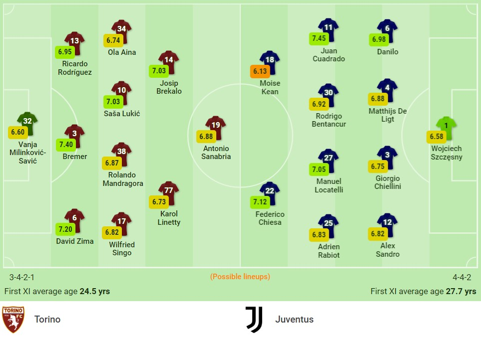 Comments Torino vs Juventus (23h, 02/10) round 7 of Serie A: The momentum is back to sublimation 2