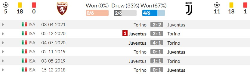 Comments Torino vs Juventus (23h, 02/10) round 7 of Serie A: The momentum is back to sublimation 5
