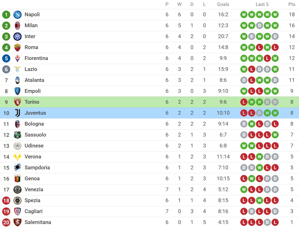 Comments Torino vs Juventus (23h, 02/10) round 7 of Serie A: The momentum is back to sublimation 6