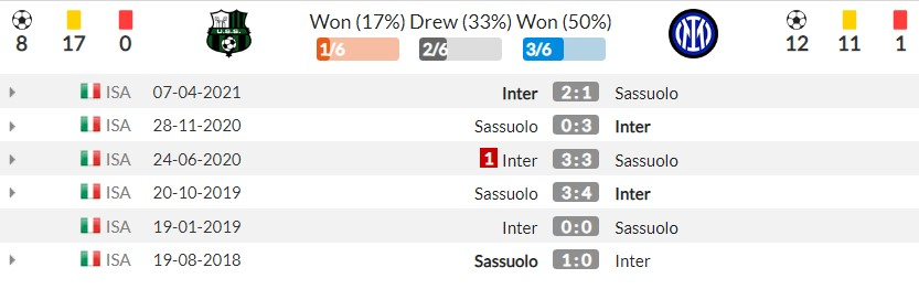 Comments Sassuolo vs Inter Milan (01h45, 03/10) round 7 Serie A: Champion hurt 4