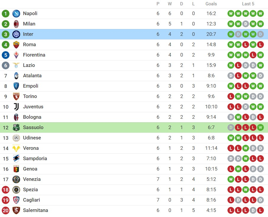 Comments Sassuolo vs Inter Milan (01h45, 03/10) round 7 Serie A: Champion hurt 6