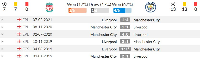 Comments on Liverpool vs Man City (22:30, October 3), round 7 of the Premier League: Super Sunday 4