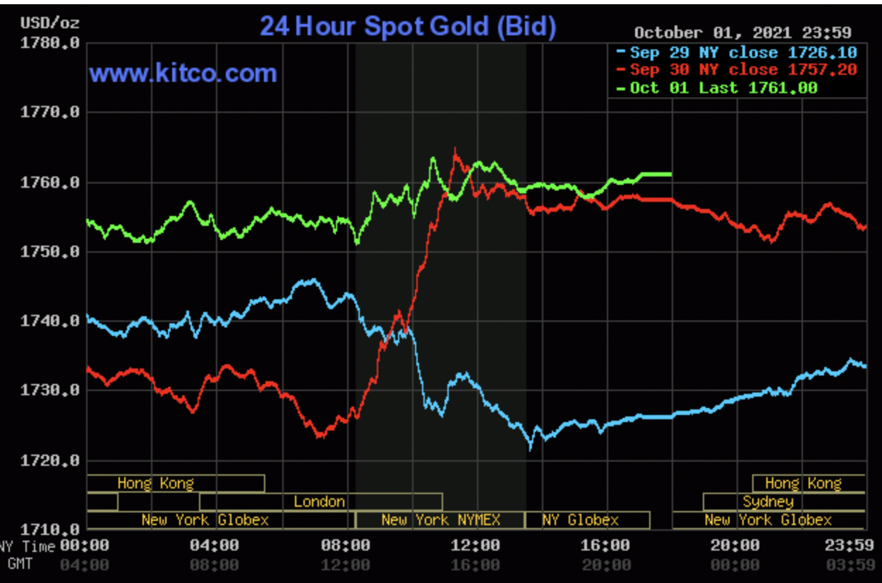 Gold price today 4/10: Get rid of the bottom, rebound strongly 2
