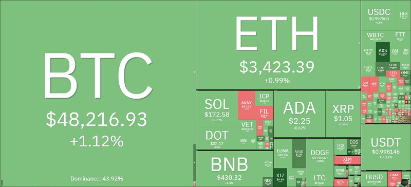 Bitcoin price today 4/10: Crossing the $48,000 mark, the market continues to revive