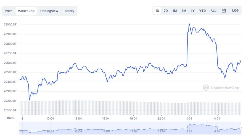 Bitcoin price today 4/10: Crossing the $48,000 mark, the market continues to revive 3