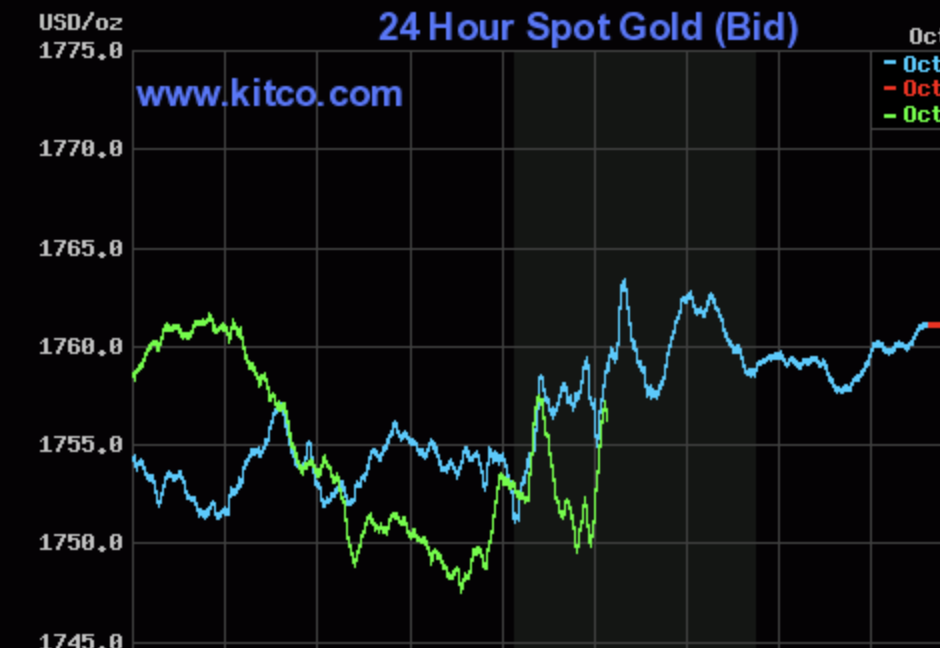 Gold price today 5/10: Turned upside down when the reversal dropped 2