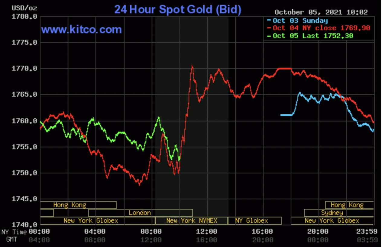 Gold price today 6/10: SJC gold dropped sharply when the USD prospered 2