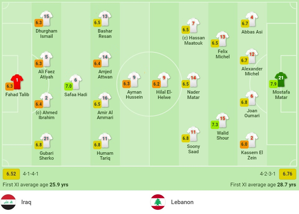 Comments on Iraq vs Lebanon (21:30, 07/10) World Cup 3rd qualifying round: Home ground fulcrum, companion history 2