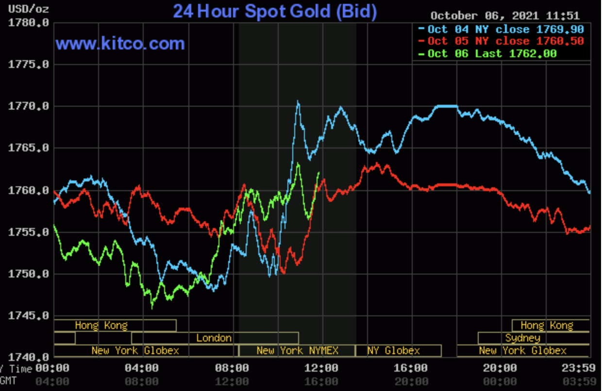 Gold price today 7/10: World gold flies away from the resistance level of 2