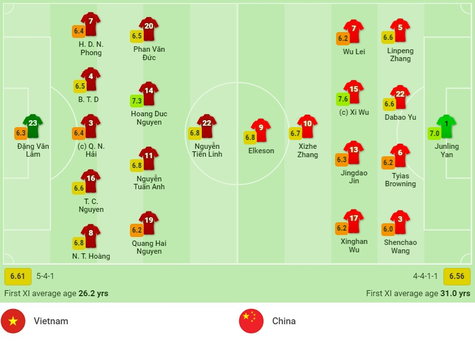 Comments Vietnam vs China (0h00, 08/10) World Cup 3rd qualifying round: Rewriting history 4