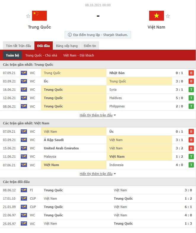 Comments Vietnam vs China (0h00, 08/10) World Cup 3rd qualifying round: Rewriting history 5