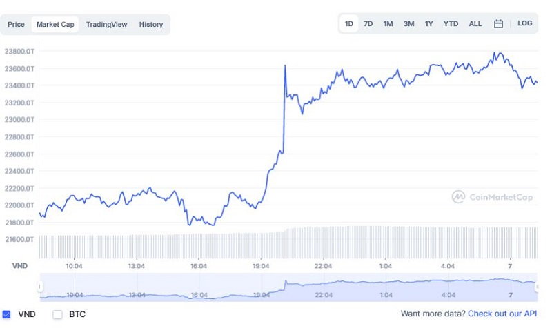Bitcoin price today 7/10: Soaring to 54,000 USD 3