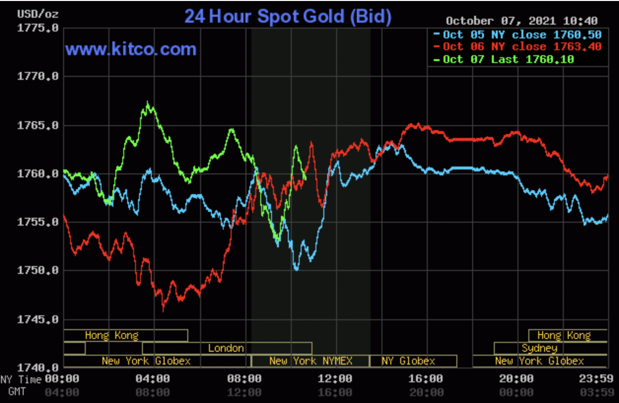 Gold price today October 8: Reversing to rise as soon as the USD drops 2
