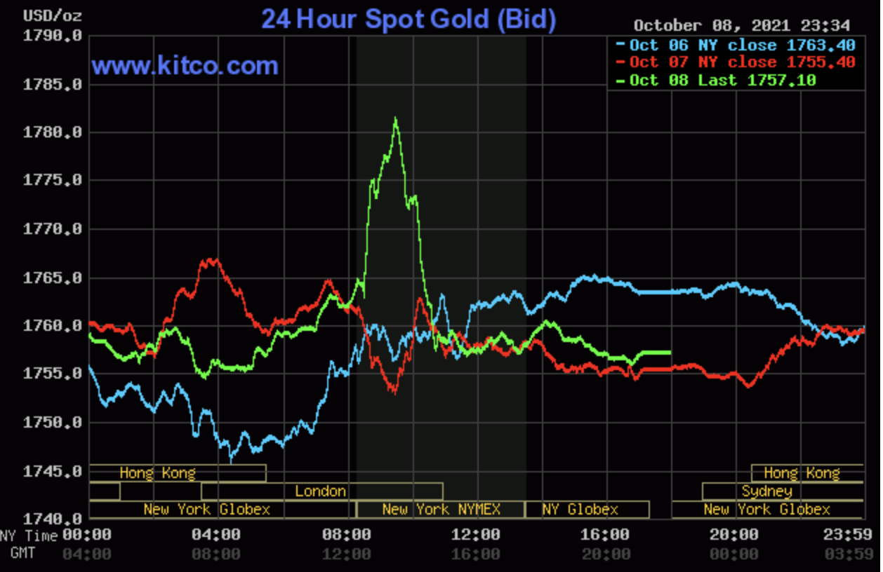 Gold price today 9/10: 'surfing' with gold, investors fell pain when gold bounced up 2