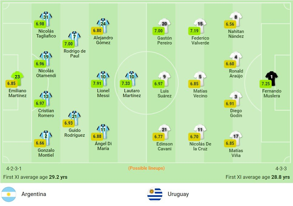 Comments Argentina vs Uruguay (6h30, 11/10) World Cup qualifiers: Relying on Messi 3