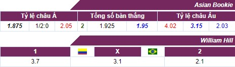 Comments Colombia vs Brazil (4h00, 11/10) World Cup qualifiers: Difficult to stop the