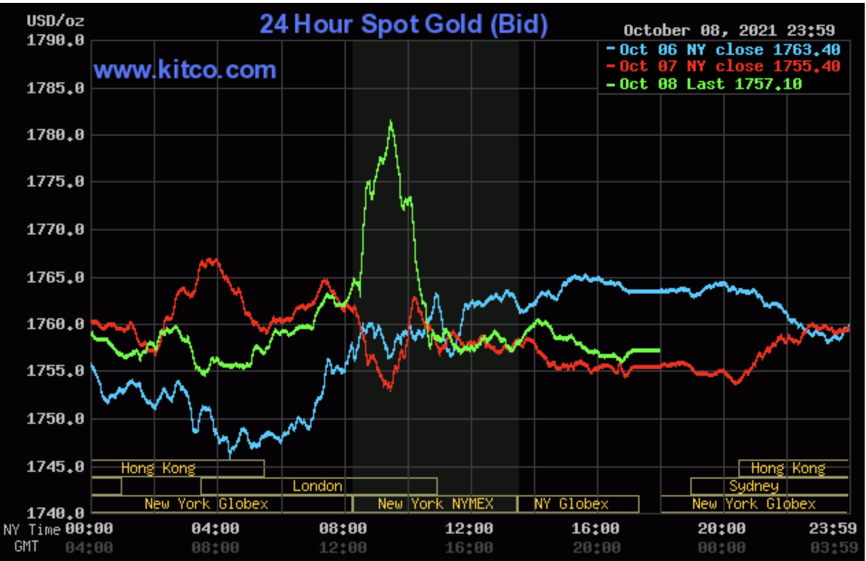 Gold price today 11/10: Gold suddenly climbed to the top 2