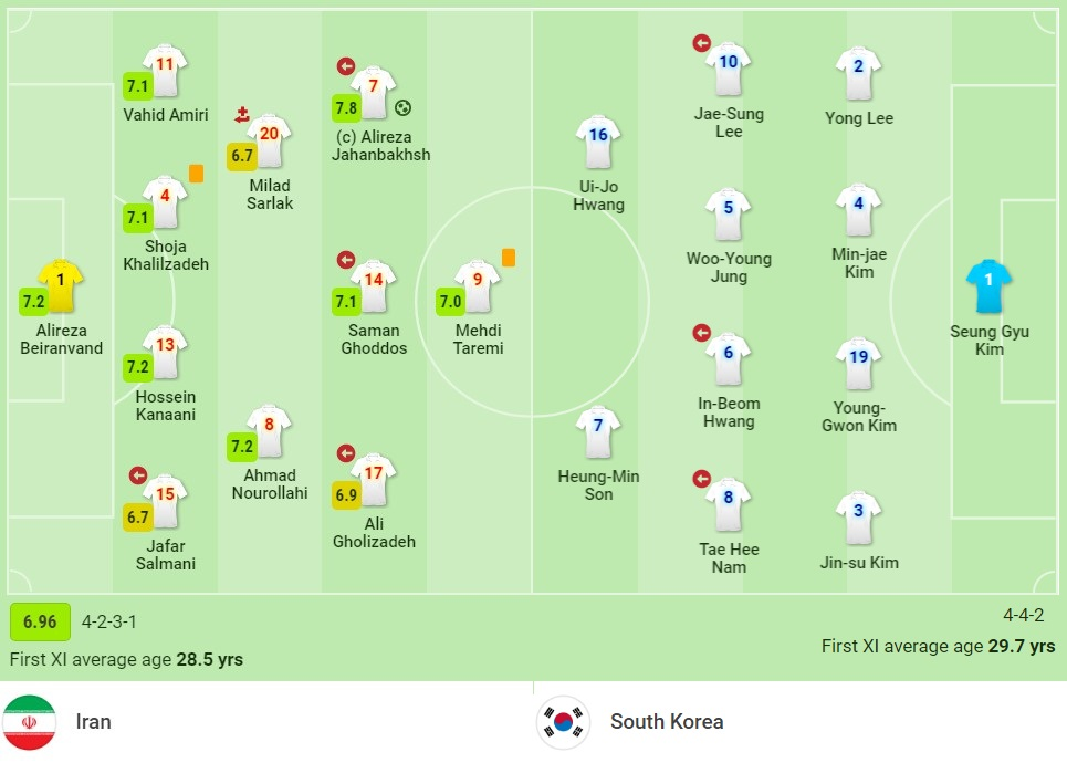 Comments on Iran vs Korea (20:30, October 12) World Cup 2022 qualifiers: History against the host 3