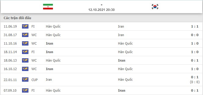 Comments Iran vs Korea (20:30, 12/10) World Cup 2022 qualifiers: History against the host 4
