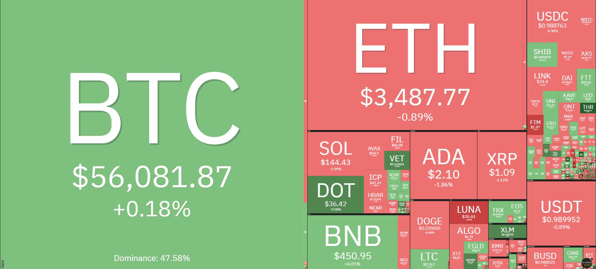 Bitcoin price today October 14: Continuing to hold at the $ 56,000 mark 2