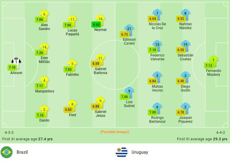 Comments Brazil vs Uruguay (7h30, 15/10) World Cup qualifiers: Host is not hospitable 2