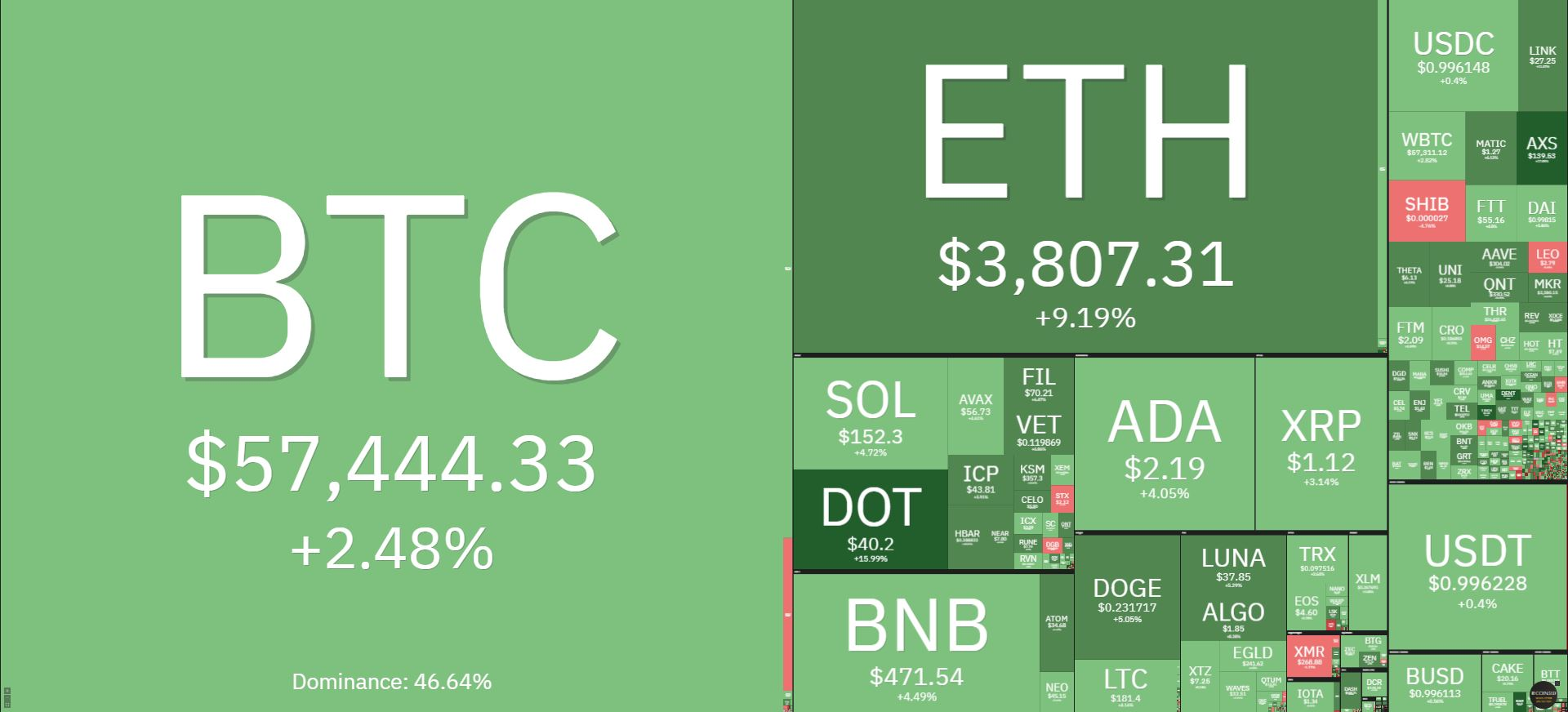 Bitcoin price today on October 15: Crossing the $ 58,000 mark, the whole market recovered 2