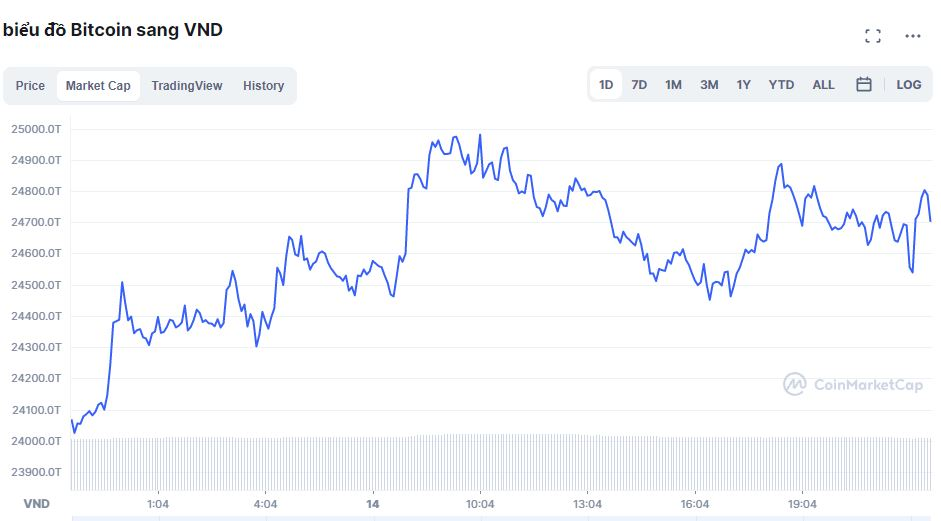 Bitcoin price today on October 15: Crossing the $ 58,000 mark, the whole market recovered 3