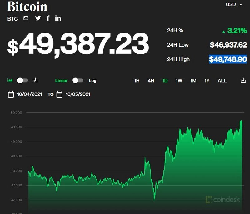 Bitcoin price today 5/10: About to hit the $50,000 mark, the market increased steadily 1