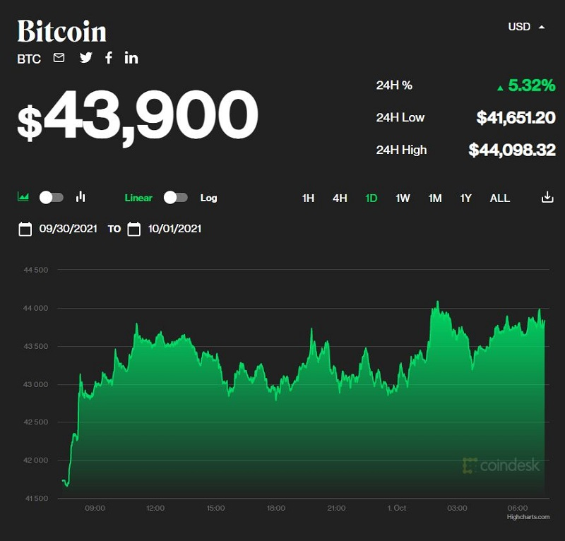 Bitcoin price today 1/10: Bitcoin surged again, virtual currency simultaneously revived 1