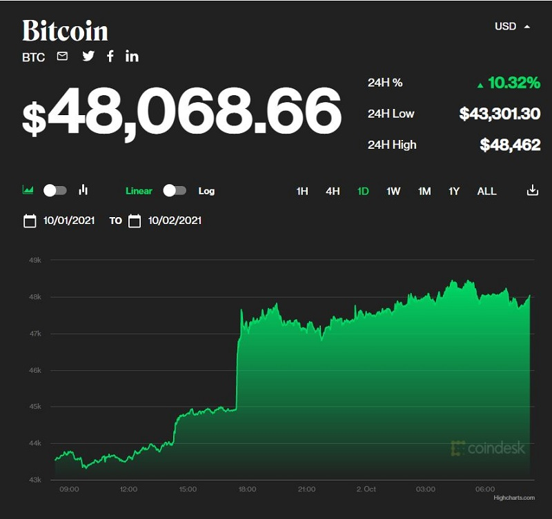 Bitcoin price today 2/10: Strong increase after 1 week of volatility 1